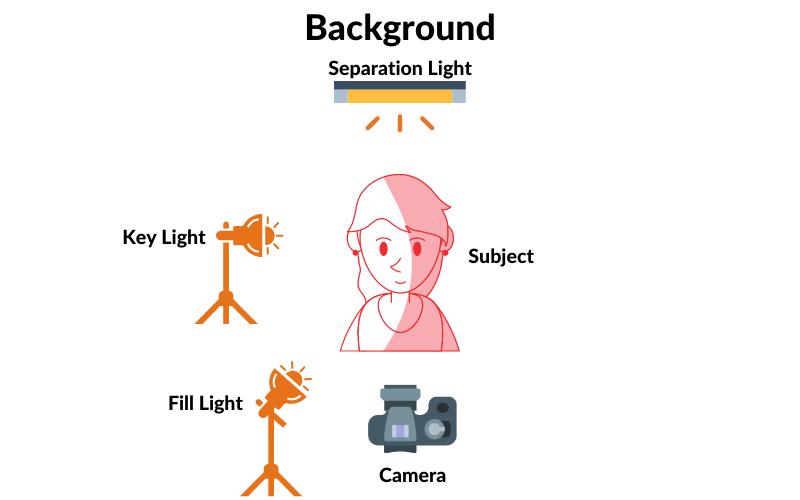 3 Point Lighting Setup Diagram